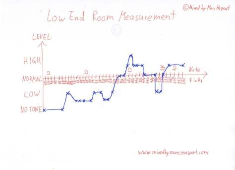 room_measurement_graph