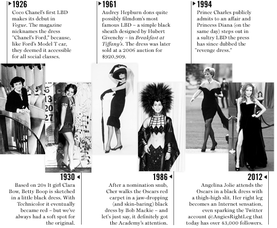 History of the Little Black Dress. Photo credit: ruelala.com