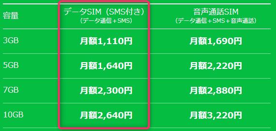LINEモバイルの料金表