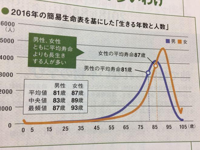 平均寿命と平均値とは