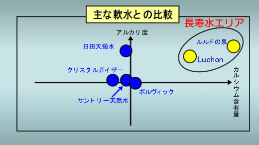 ルルドの泉と日本の水との比較