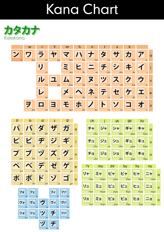 Katakana Chart