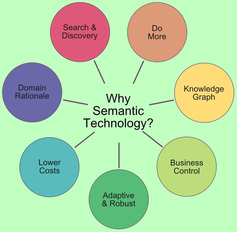 Seven Arguments For Semantic Technologies