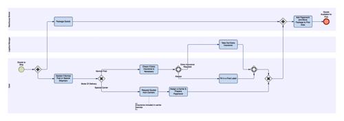 BPMN schema 1