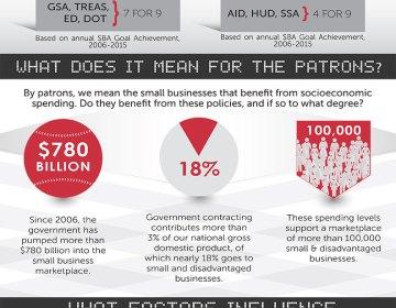 Socioeconomic Baseball: Agency Spend Infographic