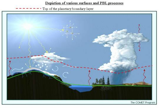 Level of planetary boundary layer during the day