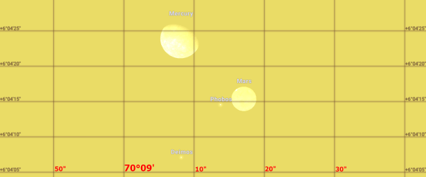 Merccury and Mars conjunction 2032