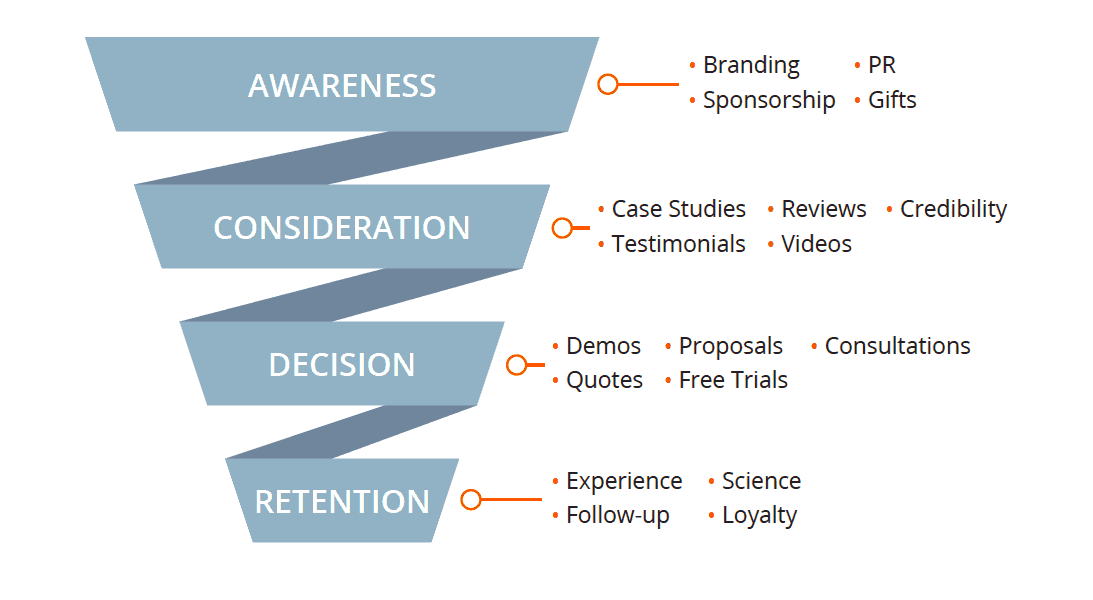 Marketing & Sales funnel showing how targeted marketing through customer segmentation can build a business