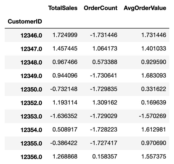 Table showing normalized values for total sales, order count, and average order value by customer.
