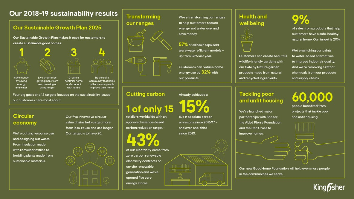 Sustainability Results 2019 Infographic summary