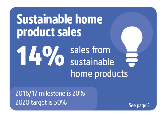Screwfix Sustainability Results graphics, Sustainable Product Sales