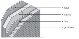 Dualfix Wood ISO/IN