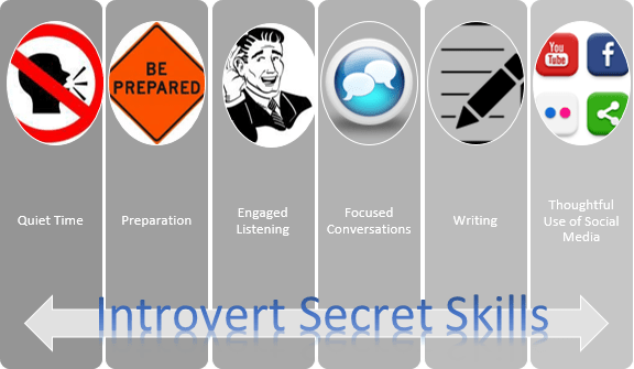 Introvert Secret Skills