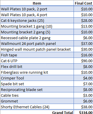 Cost breakdown spreadsheet