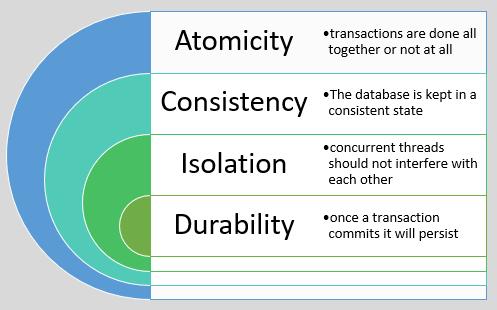 ACID properties of databases