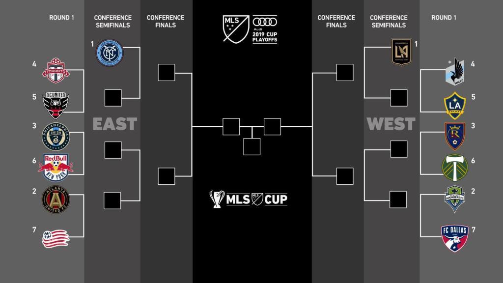 MLS 2019 Playoff