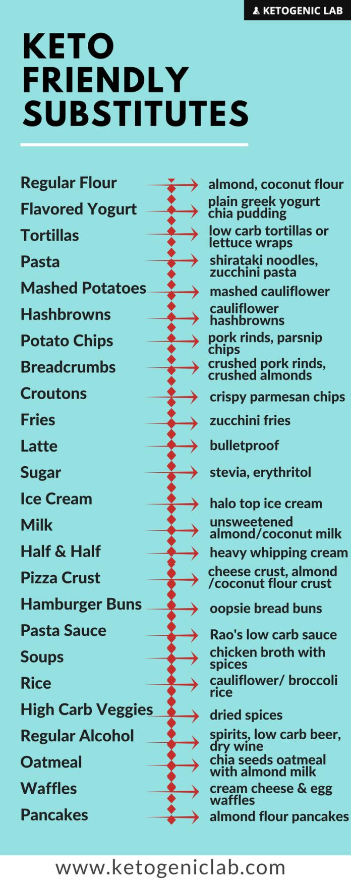 Substitute KETO pentru alimentele care îți lipsesc