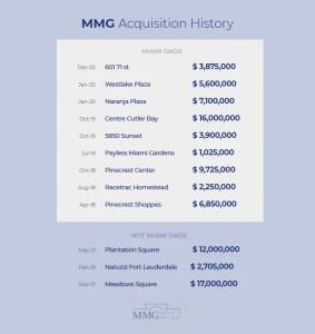Top Real Estate Investors Miami - MMG Retail Real Estate Transactions 2021