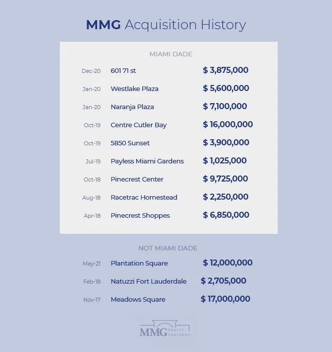 Top Real Estate Investors Miami – MMG Retail Real Estate Transactions 2021