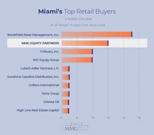 Top Real Estate Investors Miami - Miami Retail Properties 2021
