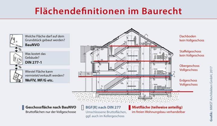 Mehrfamilienhaus Kosten Archive   MMST Architekten MMST Architekten