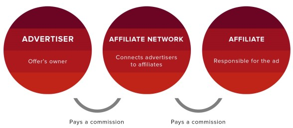 5 reasons to start an affiliate marketing business in 2021