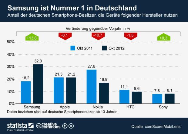 19-12-2012_SamsungNummerEins