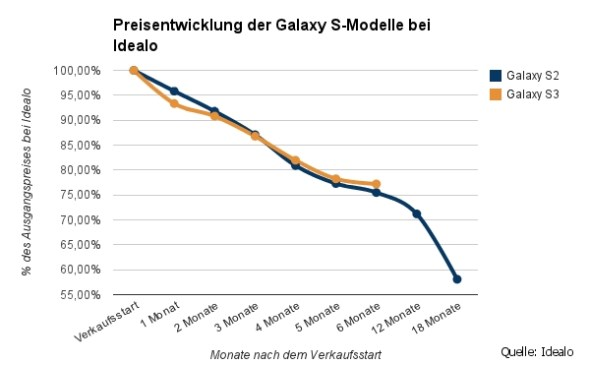 Grafik-Samsung-Galaxy_final
