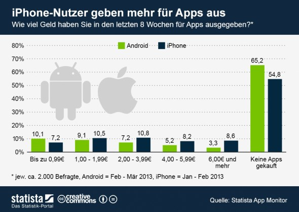 mobile_ausgaben_infografik