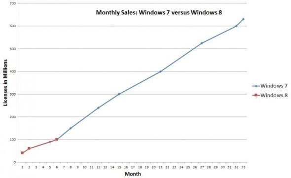 windows_7_windows_8_six_months
