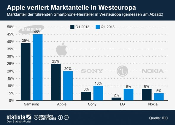 marktanteil_westeuropa