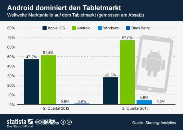 infografik_1304_Marktanteile_auf_dem_Tabletmarkt_n