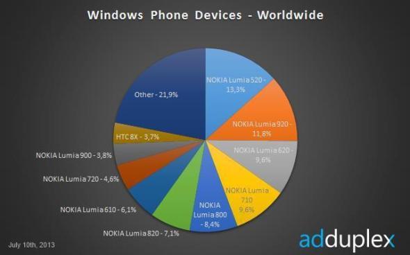lumia 520 adduplex 01