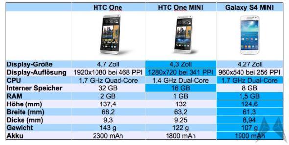 HTC One One Mini Samsung Galaxy S4 Vergleich