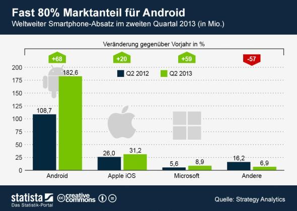 infografik_1326_Smartphone_Absatz_weltweit_n