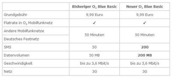 o2_blue_tabelle