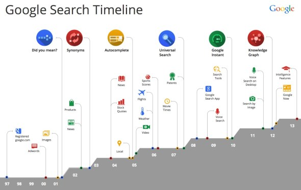 Search Timeline for blog post