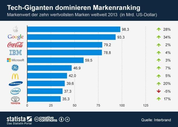infografik_1124_Markenwert_der_zehn_wertvollsten_Marken_weltweit_n