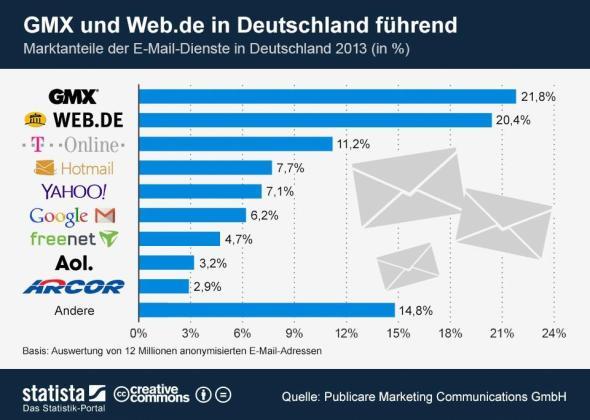 infografik_1495_Marktanteile_der_E_Mail_Dienste_in_Deutschland_2013_n
