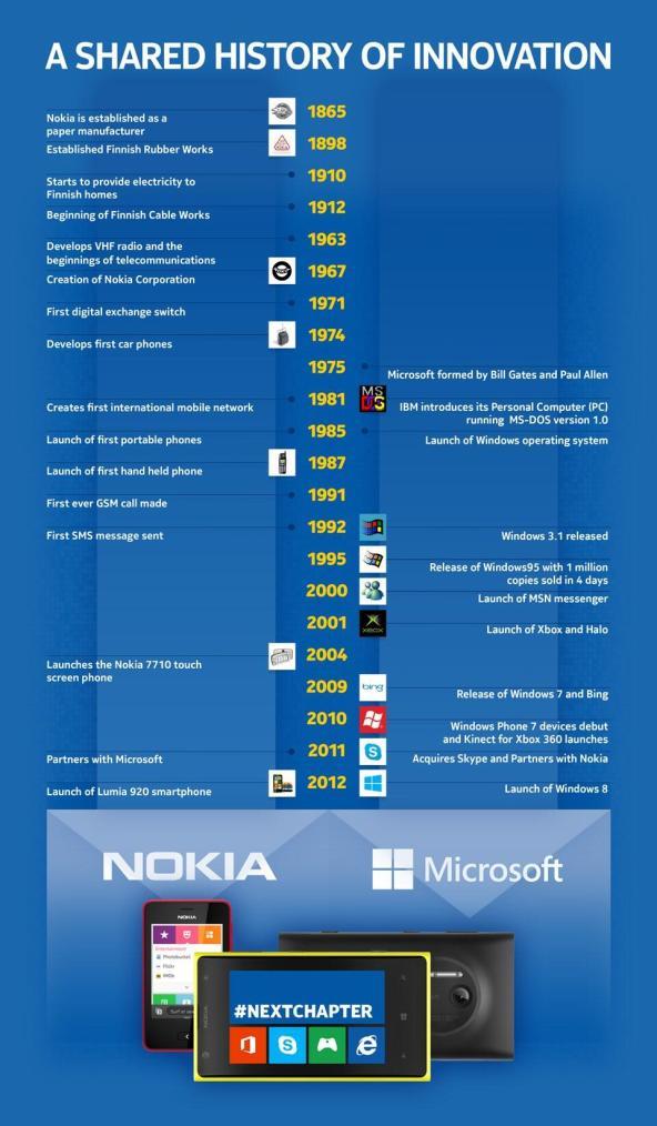 nokia_microsoft_infografik