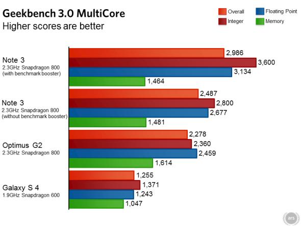 ars-technica-note-3-benchmark-3