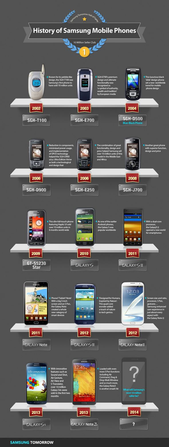 Samsung 10 Millionen Club