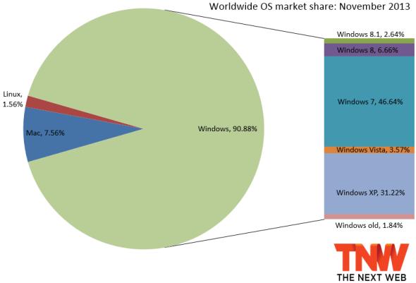 Windows Verteilung 1