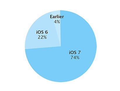 iOS Verteilung