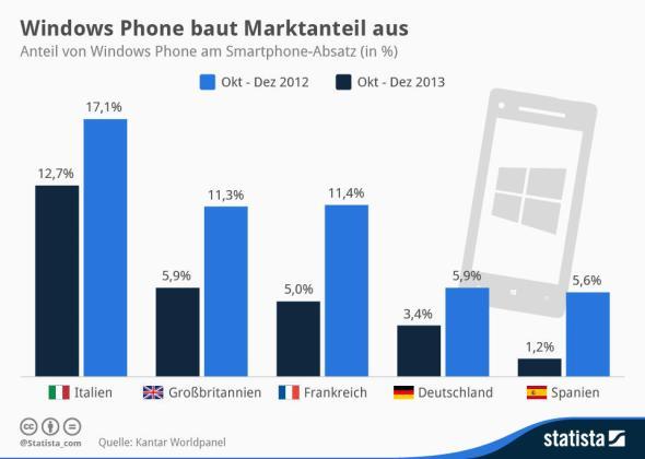 Infografik Windows Phone