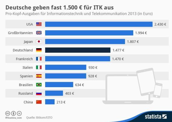 Statista-Infografik_1746_pro-kopf-ausgaben-fuer-itk-in-ausgewaehlten-laendern-