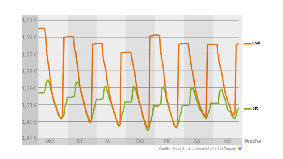 tanken verlauf grafik bezin sprit preise (3)