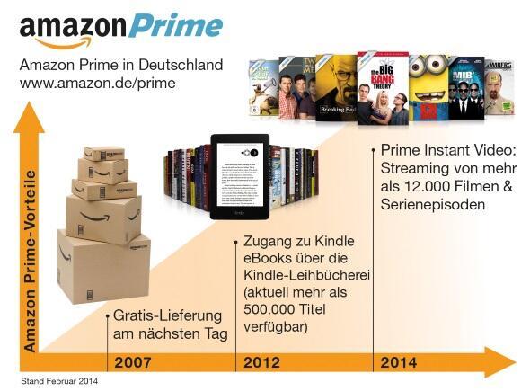 Das neue Amazon Prime