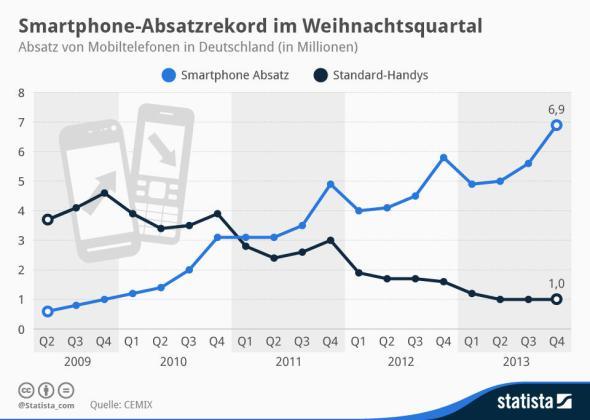 Smartphones 2013