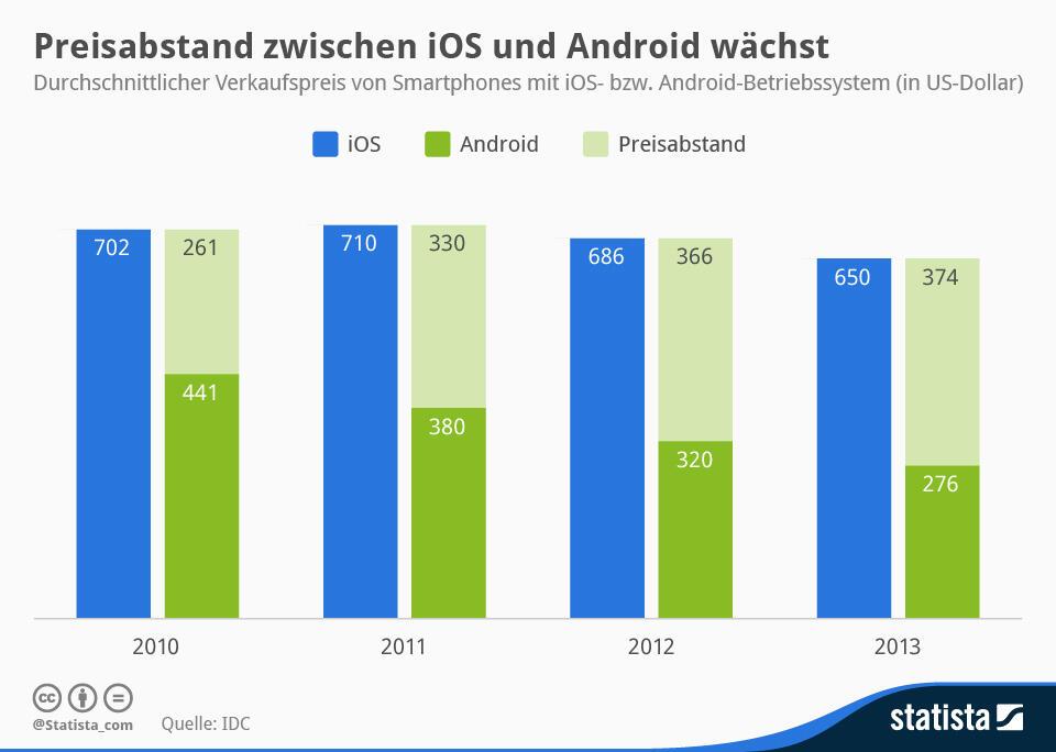 Statista-Infografik_1932_durchschnittlicher-verkaufspreis-von--ios--und-android-smartphones-